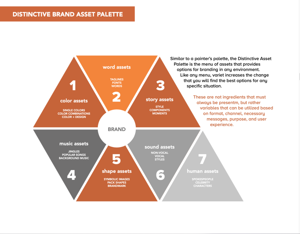 The DBA Palette is your secret weapon, ensuring your brand has as many sensory assets